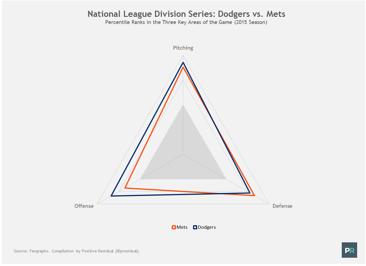 NLDS Series Preview